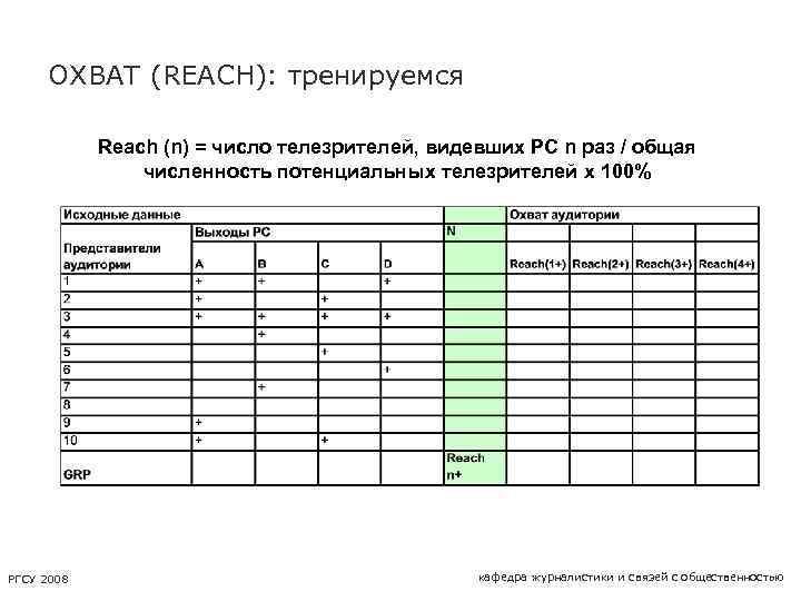 ОХВАТ (REACH): тренируемся Reach (n) = число телезрителей, видевших PC n раз / общая
