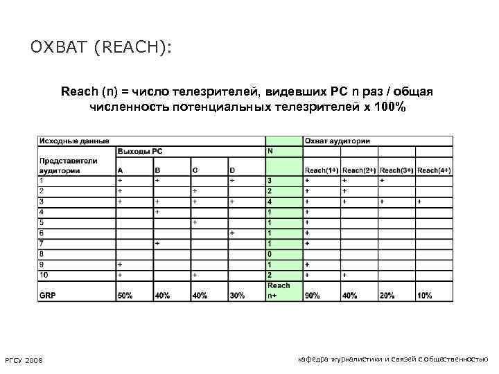 ОХВАТ (REACH): Reach (n) = число телезрителей, видевших PC n раз / общая численность