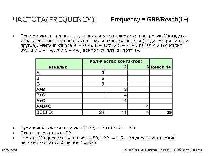 ЧАСТОТА(FREQUENCY): Frequency = GRP/Reach(1+) • Пример: имеем три канала, на которых транслируется наш ролик.