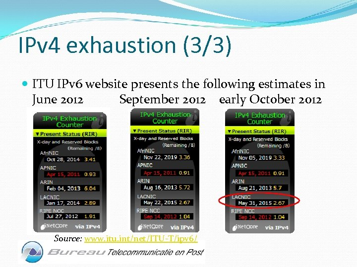 IPv 4 exhaustion (3/3) ITU IPv 6 website presents the following estimates in June