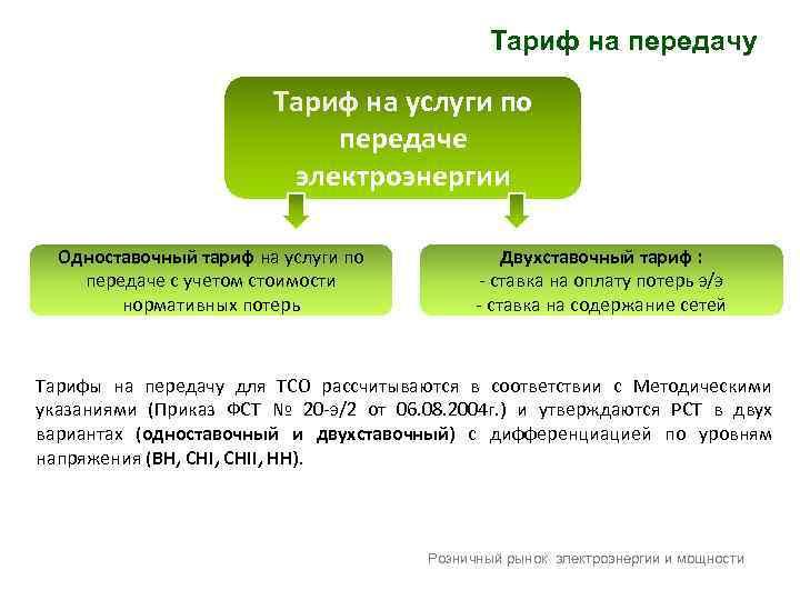 Тариф на передачу Тариф на услуги по передаче электроэнергии Одноставочный тариф на услуги по