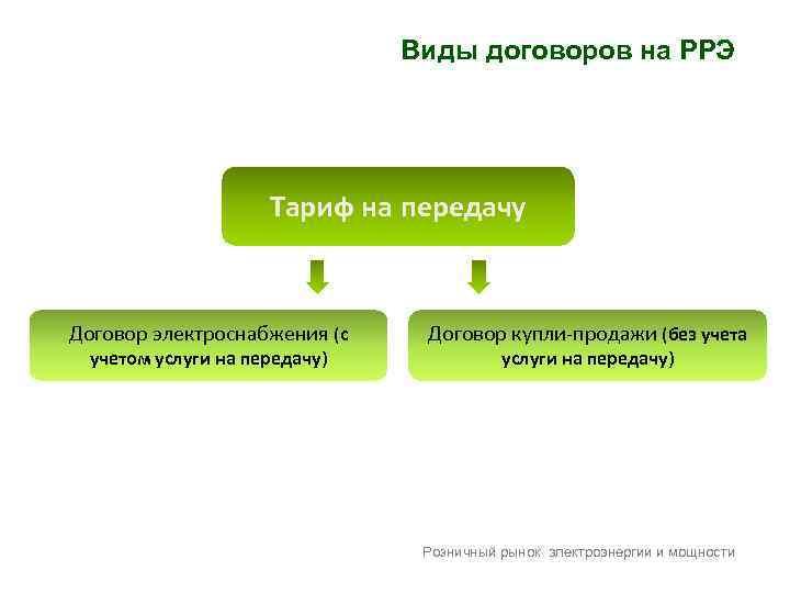 Виды договоров на РРЭ Тариф на передачу Договор электроснабжения (с учетом услуги на передачу)
