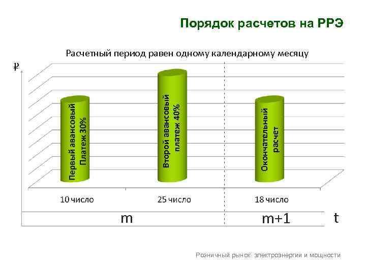 Порядок расчетов на РРЭ m Окончательный расчет ------------------- Второй авансовый платеж 40% Расчетный период