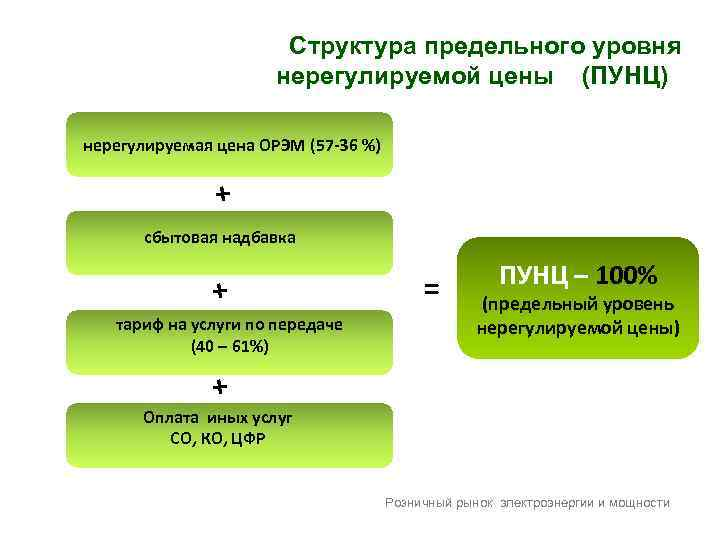 Структура предельного уровня нерегулируемой цены (ПУНЦ)Ц нерегулируемая цена ОРЭМ (57 -36 %) + сбытовая