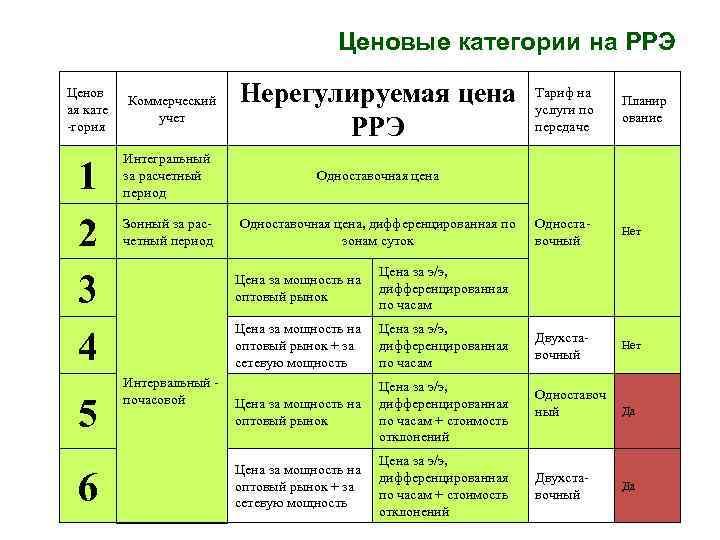 Ценовые категории на РРЭ Ценов ая кате -гория 1 2 3 4 5 6