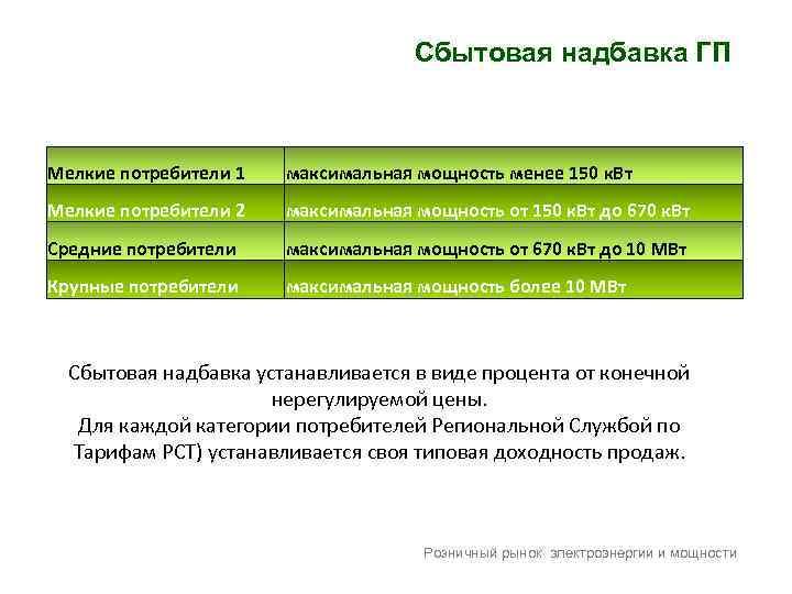Сбытовая надбавка ГП Мелкие потребители 1 максимальная мощность менее 150 к. Вт Мелкие потребители