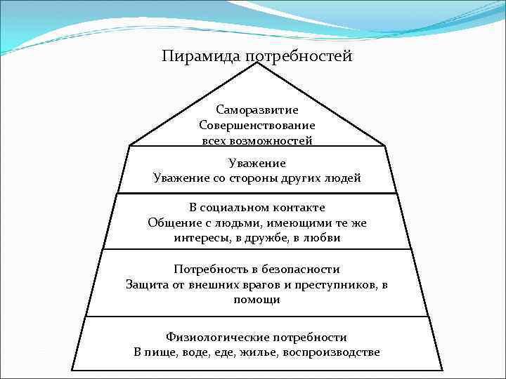 Пирамида потребностей Саморазвитие Совершенствование всех возможностей Уважение со стороны других людей В социальном контакте