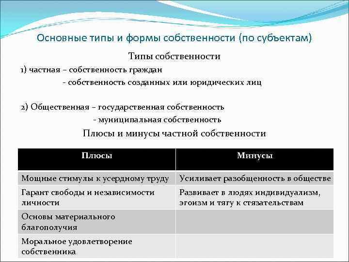 Основные типы и формы собственности (по субъектам) Типы собственности 1) частная – собственность граждан