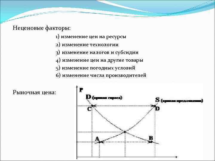 Неценовые факторы: 1) изменение цен на ресурсы 2) изменение технологии 3) изменение налогов и