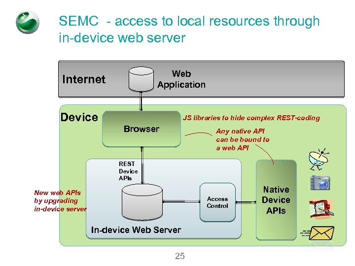 SEMC - access to local resources through in-device web server Web Application Internet Device