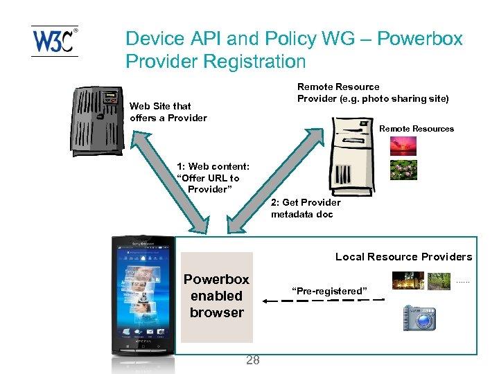 Device API and Policy WG – Powerbox Provider Registration Remote Resource Provider (e. g.