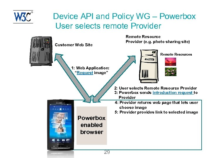 Device API and Policy WG – Powerbox User selects remote Provider Remote Resource Provider