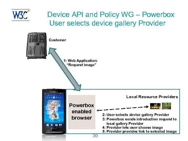 Device API and Policy WG – Powerbox User selects device gallery Provider Customer 1: