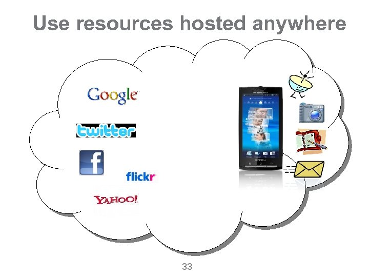 Use resources hosted anywhere 33