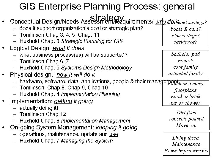 • GIS Enterprise Planning Process: general strategy Conceptual Design/Needs Assessment/Requirements/ why do it