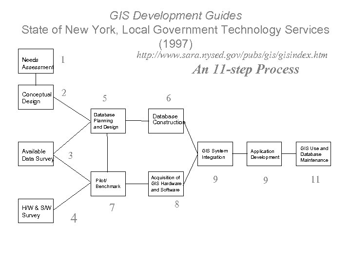 GIS Development Guides State of New York, Local Government Technology Services (1997) Needs Assessment