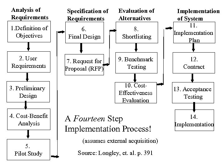 Analysis of Requirements Specification of Requirements 1. Definition of Objectives 6. Final Design 8.