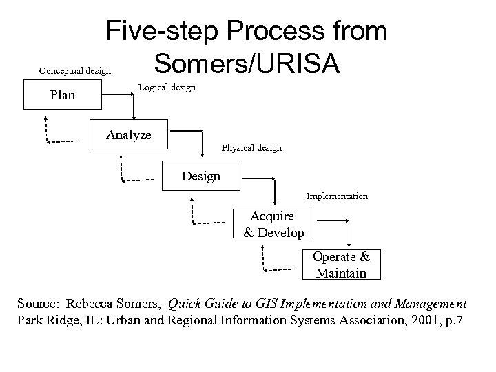 Five-step Process from Somers/URISA Conceptual design Plan Logical design Analyze Physical design Design Implementation