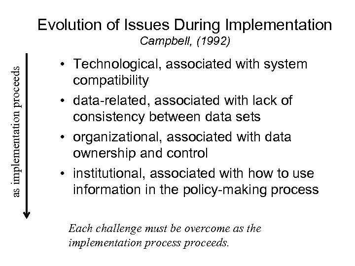 Evolution of Issues During Implementation as implementation proceeds Campbell, (1992) • Technological, associated with