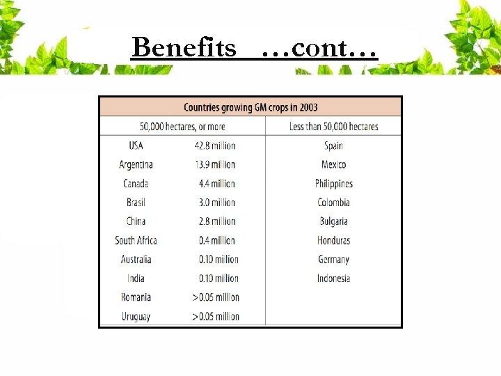 Benefits …cont…