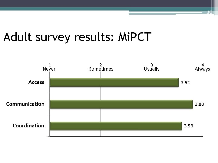 10 Adult survey results: Mi. PCT