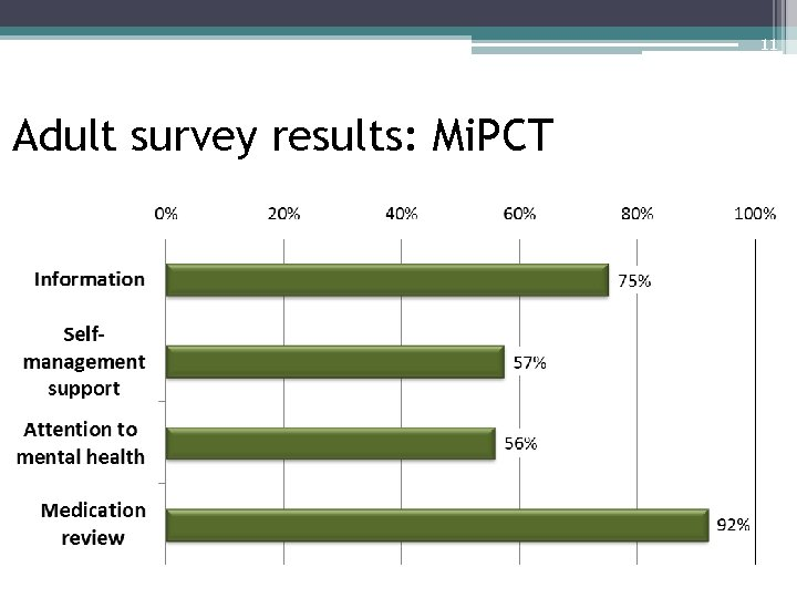 11 Adult survey results: Mi. PCT