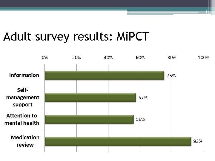 11 Adult survey results: Mi. PCT