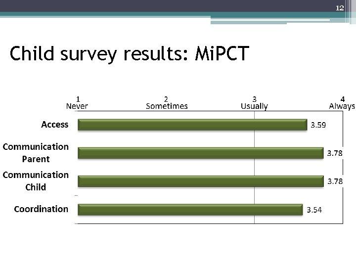 12 Child survey results: Mi. PCT