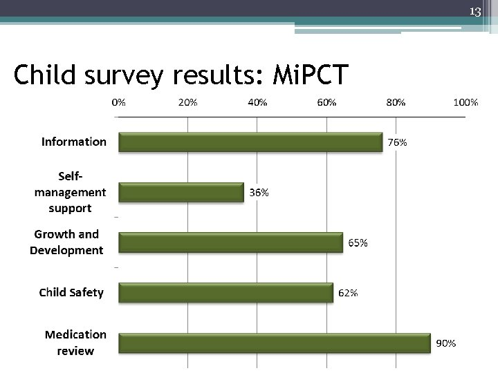 13 Child survey results: Mi. PCT Reported occurrence