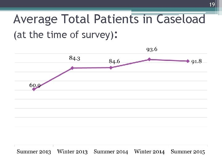 19 Average Total Patients in Caseload (at the time of survey):