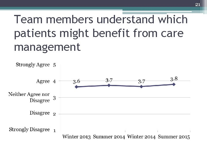 21 Team members understand which patients might benefit from care management