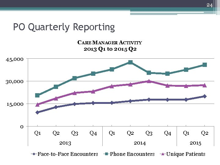 24 PO Quarterly Reporting CARE MANAGER ACTIVITY 2013 Q 1 to 2015 Q 2