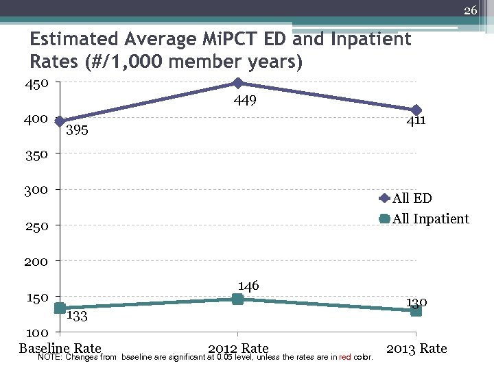 26 Estimated Average Mi. PCT ED and Inpatient Rates (#/1, 000 member years) 450