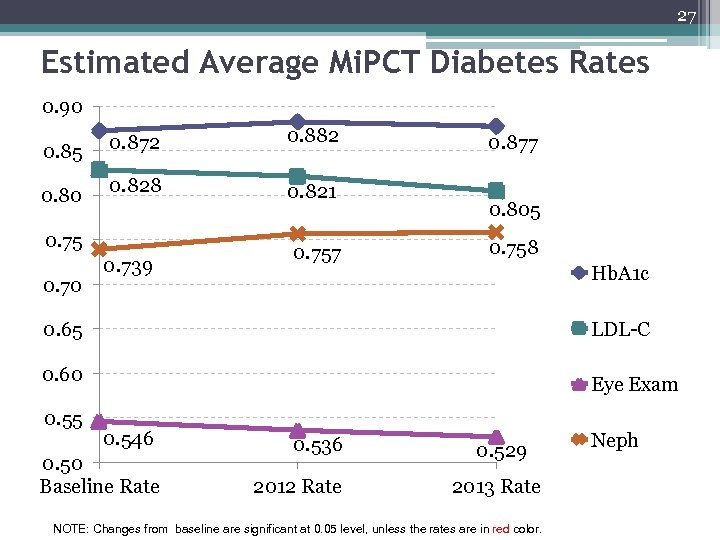 27 Estimated Average Mi. PCT Diabetes Rates 0. 90 0. 85 0. 80 0.