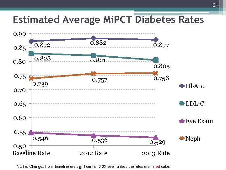 27 Estimated Average Mi. PCT Diabetes Rates 0. 90 0. 85 0. 80 0.