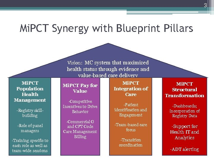 3 Mi. PCT Synergy with Blueprint Pillars Vision: MC system that maximized health status