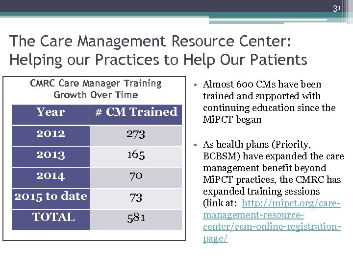 31 The Care Management Resource Center: Helping our Practices to Help Our Patients CMRC