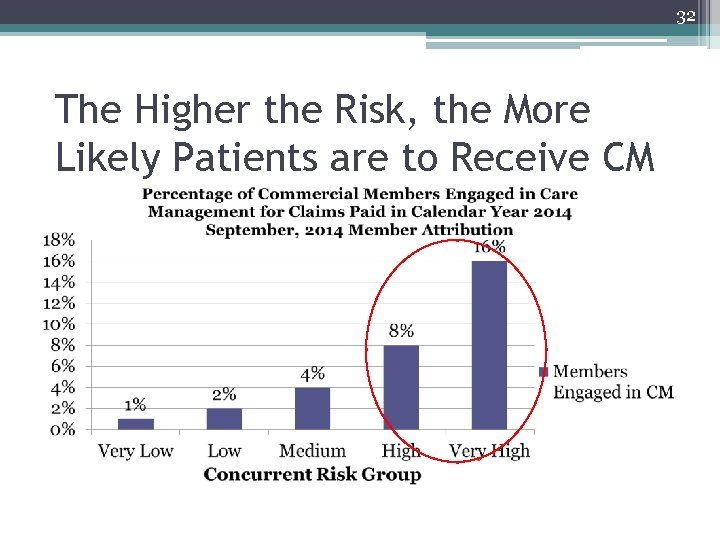 32 The Higher the Risk, the More Likely Patients are to Receive CM