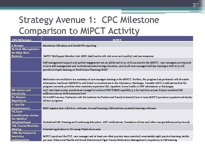 37 Strategy Avenue 1: CPC Milestone Comparison to Mi. PCT Activity CPC Milestone I.