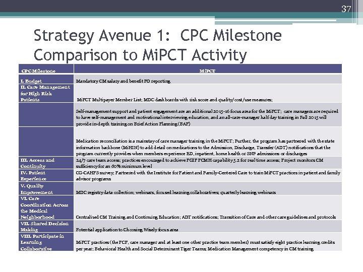 37 Strategy Avenue 1: CPC Milestone Comparison to Mi. PCT Activity CPC Milestone I.