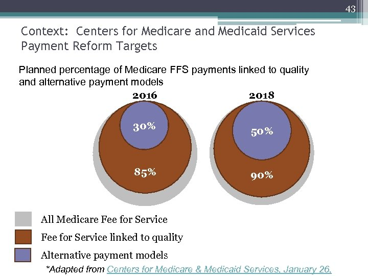 43 Context: Centers for Medicare and Medicaid Services Payment Reform Targets Planned percentage of
