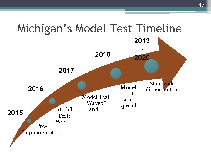 47 Michigan's Model Test Timeline 2018 2019 2020 2017 2016 2015 Model Test: Wave