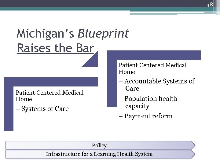48 Michigan's Blueprint Raises the Bar Patient Centered Medical Home + Accountable Systems of