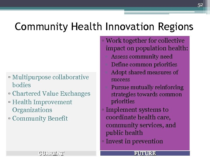52 Community Health Innovation Regions ▫ Work together for collective impact on population health:
