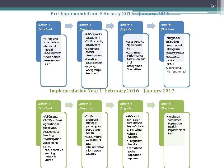 57 Pre-Implementation: February 2015 – January 2016 Quarter 1 Quarter 2 Quarter 3 Quarter