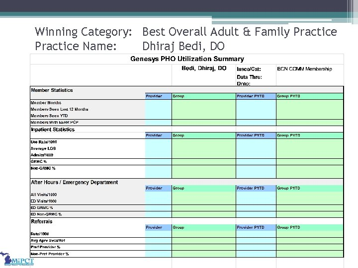 Winning Category: Best Overall Adult & Family Practice Name: Dhiraj Bedi, DO