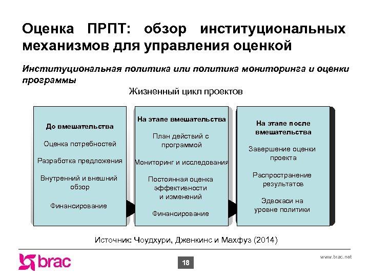 Оценка ПРПТ: обзор институциональных механизмов для управления оценкой assessment Оценка потребностей Proposal Разработка предложения