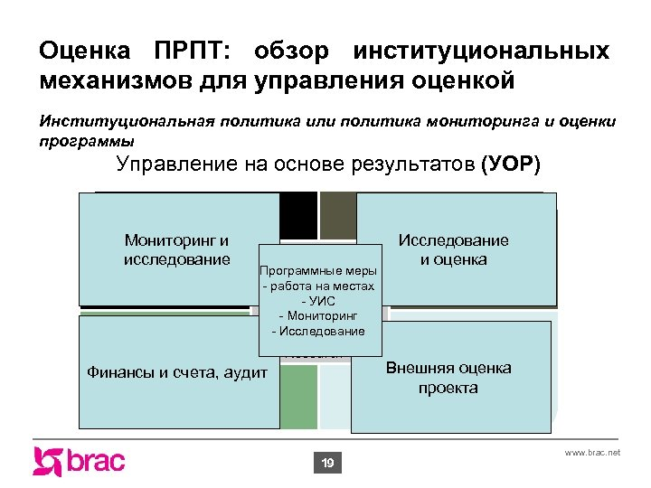 Оценка ПРПТ: обзор институциональных механизмов для управления оценкой Институциональная политика или политика мониторинга и