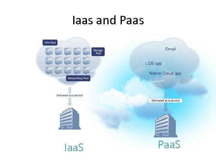 Iaas and Paas Email LOB app Native Cloud app Iaa. S Paa. S