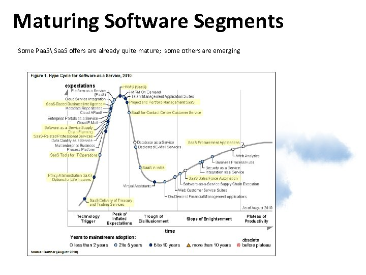 Maturing Software Segments Some Paa. S Saa. S offers are already quite mature; some